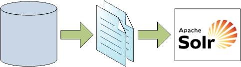 Carga de documentos en Solr